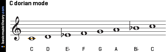 c-dorian-mode-on-treble-clef